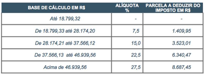 Base de cálculo faturamento anual tabela progressiva de imposto de renda