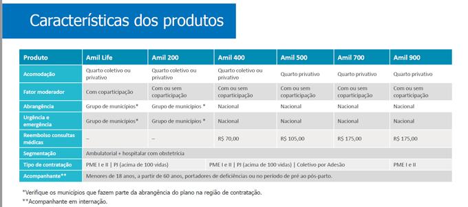 Características dos Produtos do Plano de Saúde da Amil