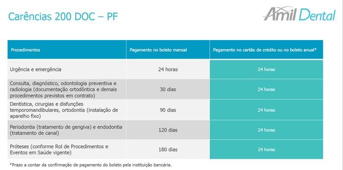 carência-200-doc-pessoa-física-amil