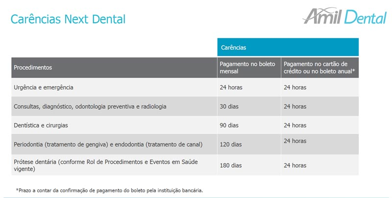 carência-nex-dental