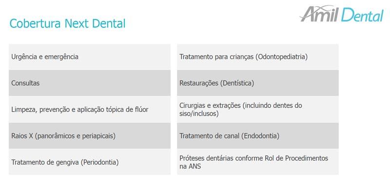 cobertura-plano-odontológico-amil-nex