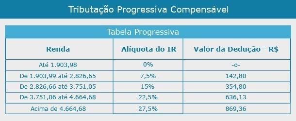 tabela compensavel base de calculo mensal dedução de imposto de renda